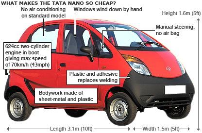 Would Tata Nano mean more Traffic Jams in India ?