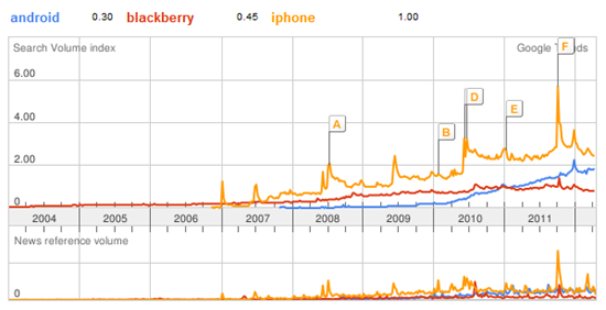 Trends  android  blackberry  iphone