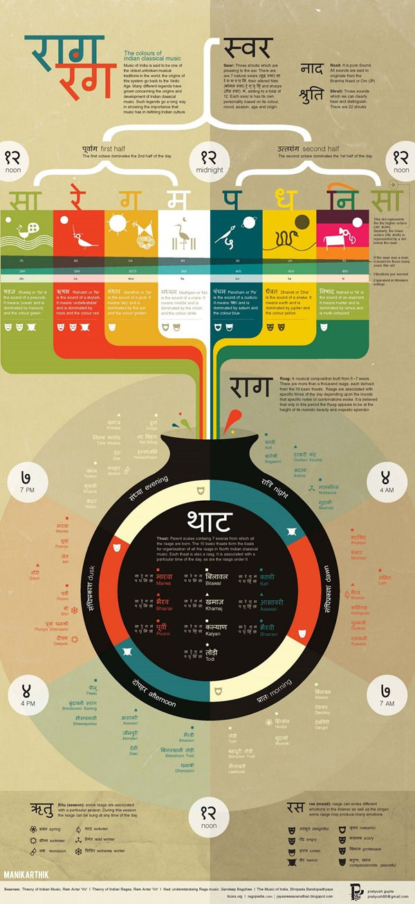 Indian Classical Music Raagas – Guide & Meaning