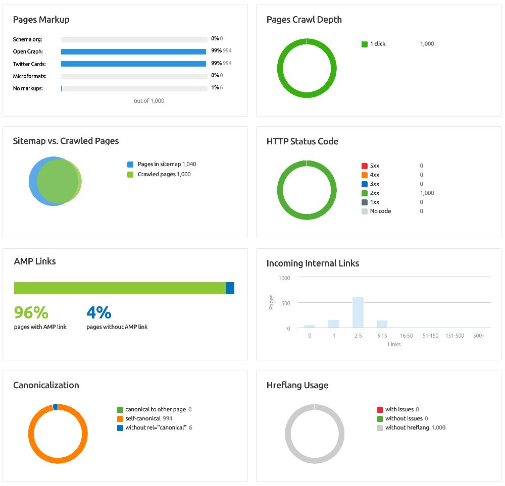 SEMrush Site Audit Graphical Representation