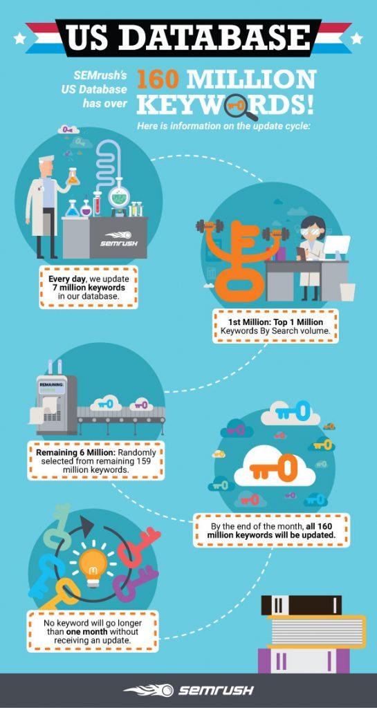 SEMrush Data Source Infographics