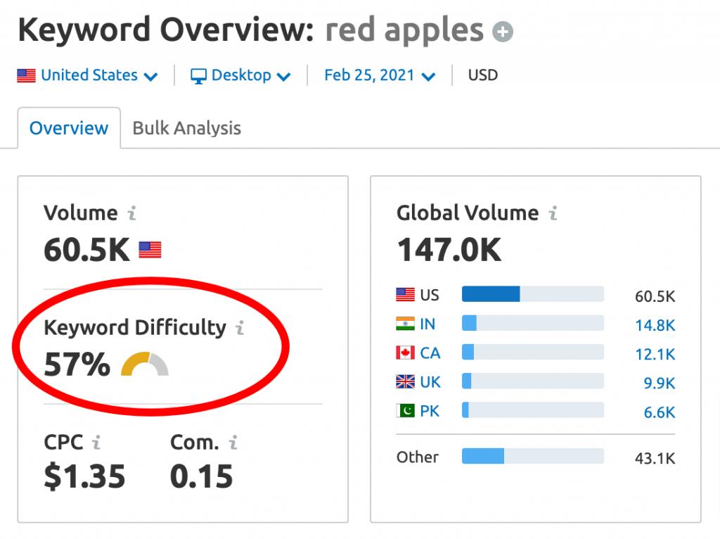 SEMrush keyword density showing low score