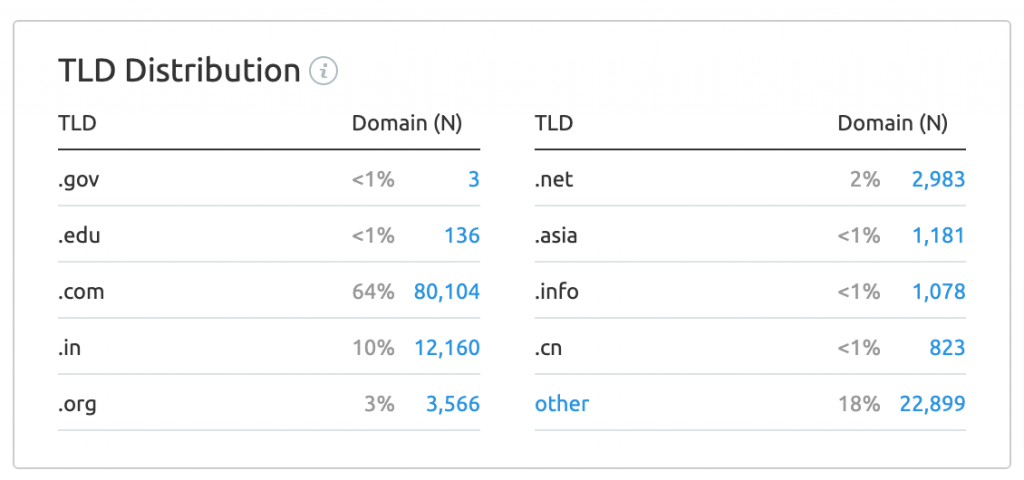 SEMrush TLD Backlink Distribution